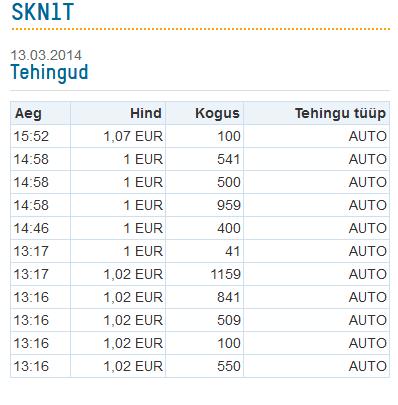 51332174111 Madalaim ostuhind oli 1,000 eurot, mis kohtu hinnagul näitab SKN aktsia  tegeliku hinda sellel päeval, kuna sellise hinnaga tehti 5 ...