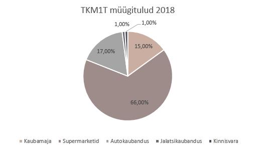 1dcc8ee768e Suurima osa Tallinna Kaubamaja müügituludest andsid 2018. aastal Selveri  supermarketid (66%), arvestatava osa moodustasid ka autokaubandus (17%) ja  ...