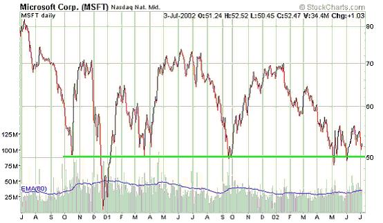d6fdc442ce3 Näide 2. Graafikul on kaks vastupanutaset erinevate kestvustega. Aktsia hind  murdis märtsi alguses, 2002 lühemast ja järsemast tasemest läbi (breakout)  ...