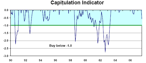 Capitulation index
