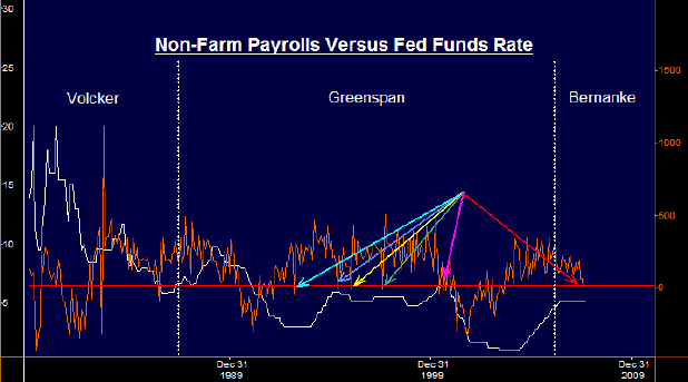 Non-farm payrolls vs Fed funds