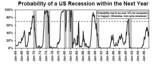 Probabilty of US recession