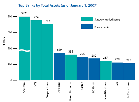 Top banks by total assets