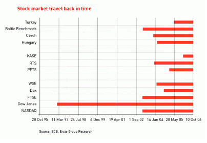 stock market travel back